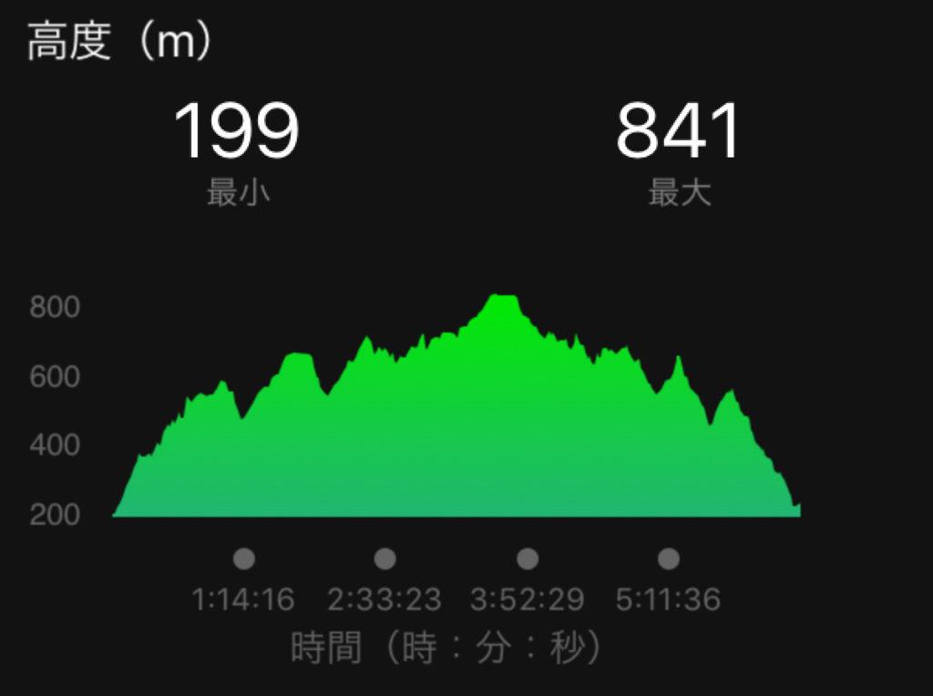 高尾山から陣馬山へトレイルランコースの高低差