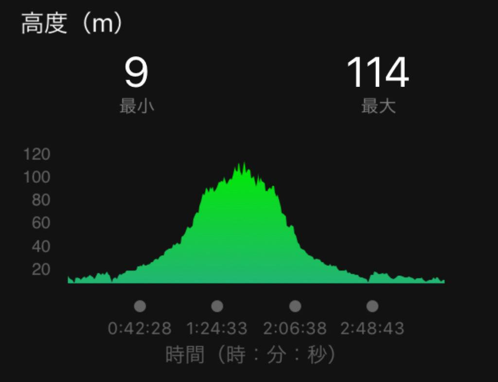 赤谷線サイクリングロードの高低差