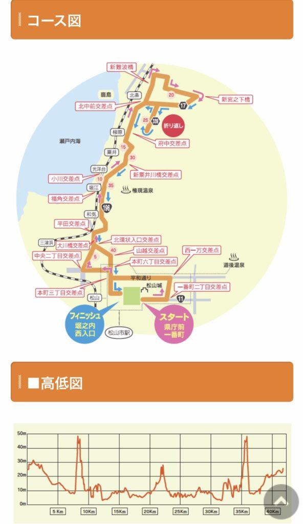 愛媛マラソン、コースと高低図