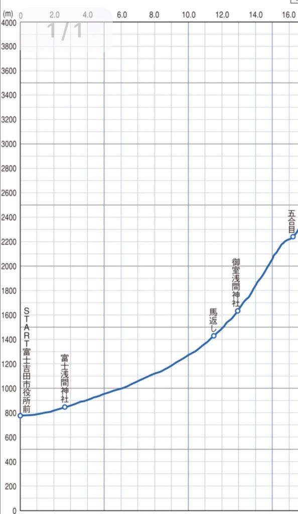 富士登山競走の高低図