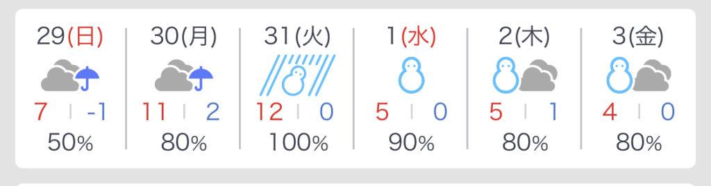2020年元旦の村上市の天気予報