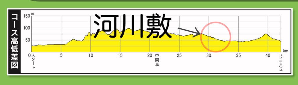京都マラソン河川敷コースの高低図
