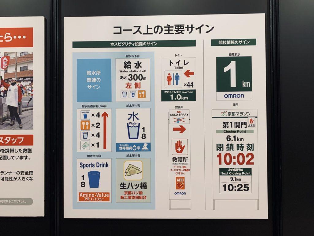 京都マラソンコース上の案内看板種類